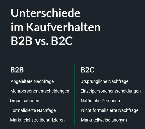 Unterschiede im Kaufverhalten B2B und B2C